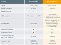 Payara Server vs GlassFish