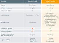 Payara Server vs GlassFish