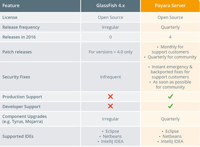 How is Payara Server better than GlassFish?